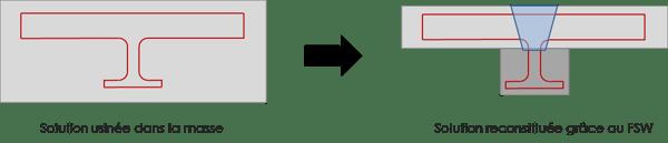 2-Schéma de principe de reconstitution d'ébauche par FSW