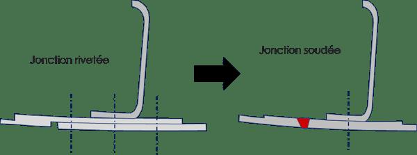 4-Exemple de principe de remplacement de rivet par du FSW