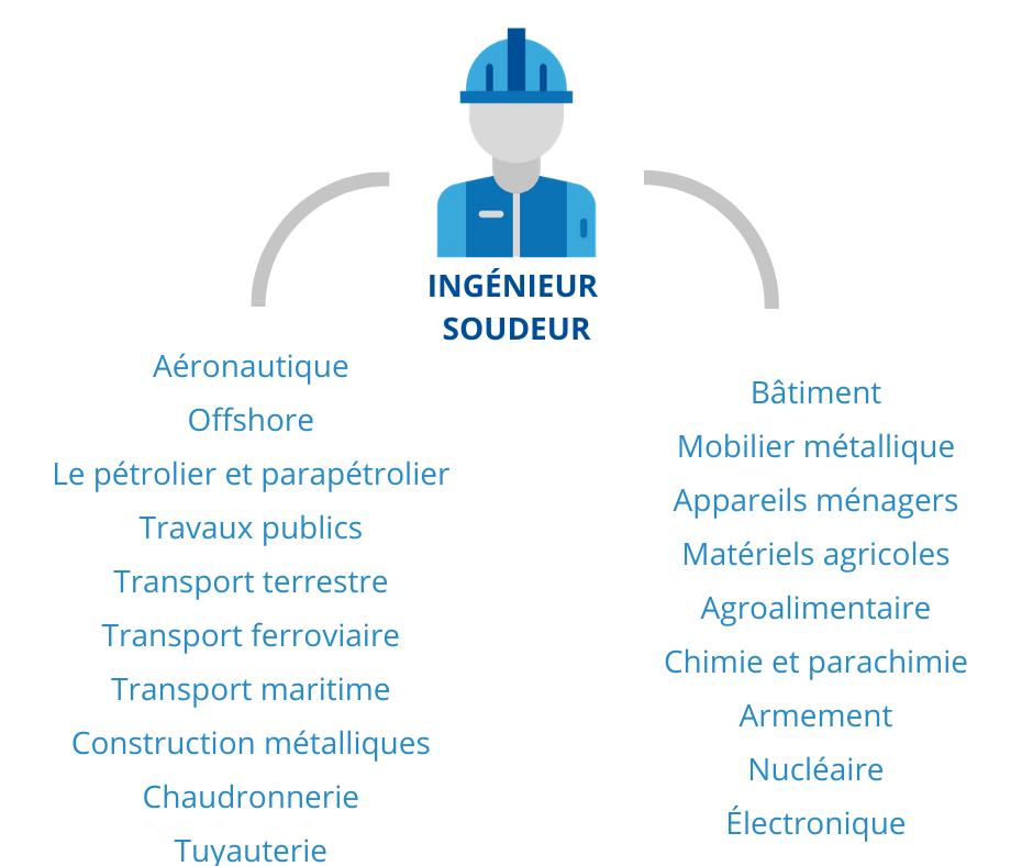 ESSA page niveau 2 secteur industriel