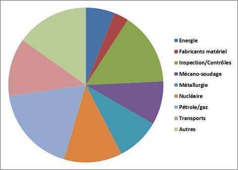 résultat enquête promotion ESSA