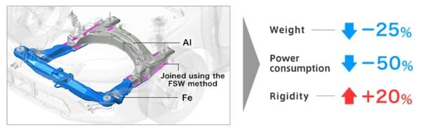 6-Exemple d'utilisation du FSW Alu/Acier sur le châssis avant de la HONDA Accord