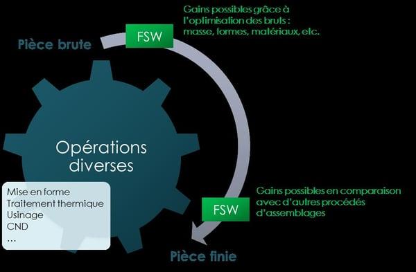 7-Utilisations du FSW dans une gamme de fabrication